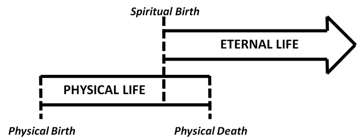 Eternal Life Starts now