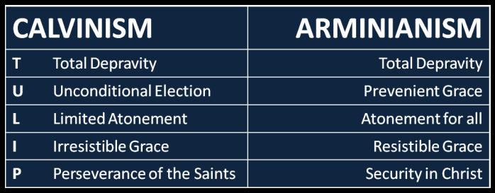 Calvinism vs Arminianism Table