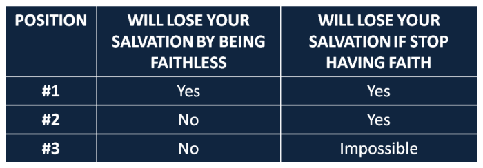 Can you lose your salvation table
