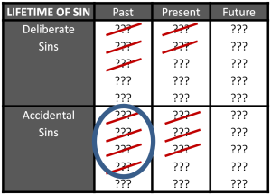 Lifetime of Sins Crossed out & Circle 1