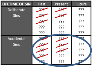 Lifetime of Sins Crossed out & Circle 2