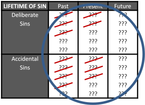 Lifetime of Sins Crossed out & Circle 3