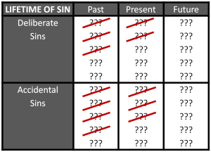 Lifetime of Sins Crossed out