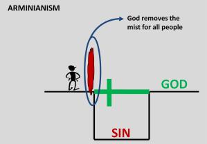 Arminianism 1