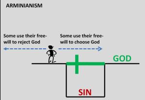 Arminianism 2