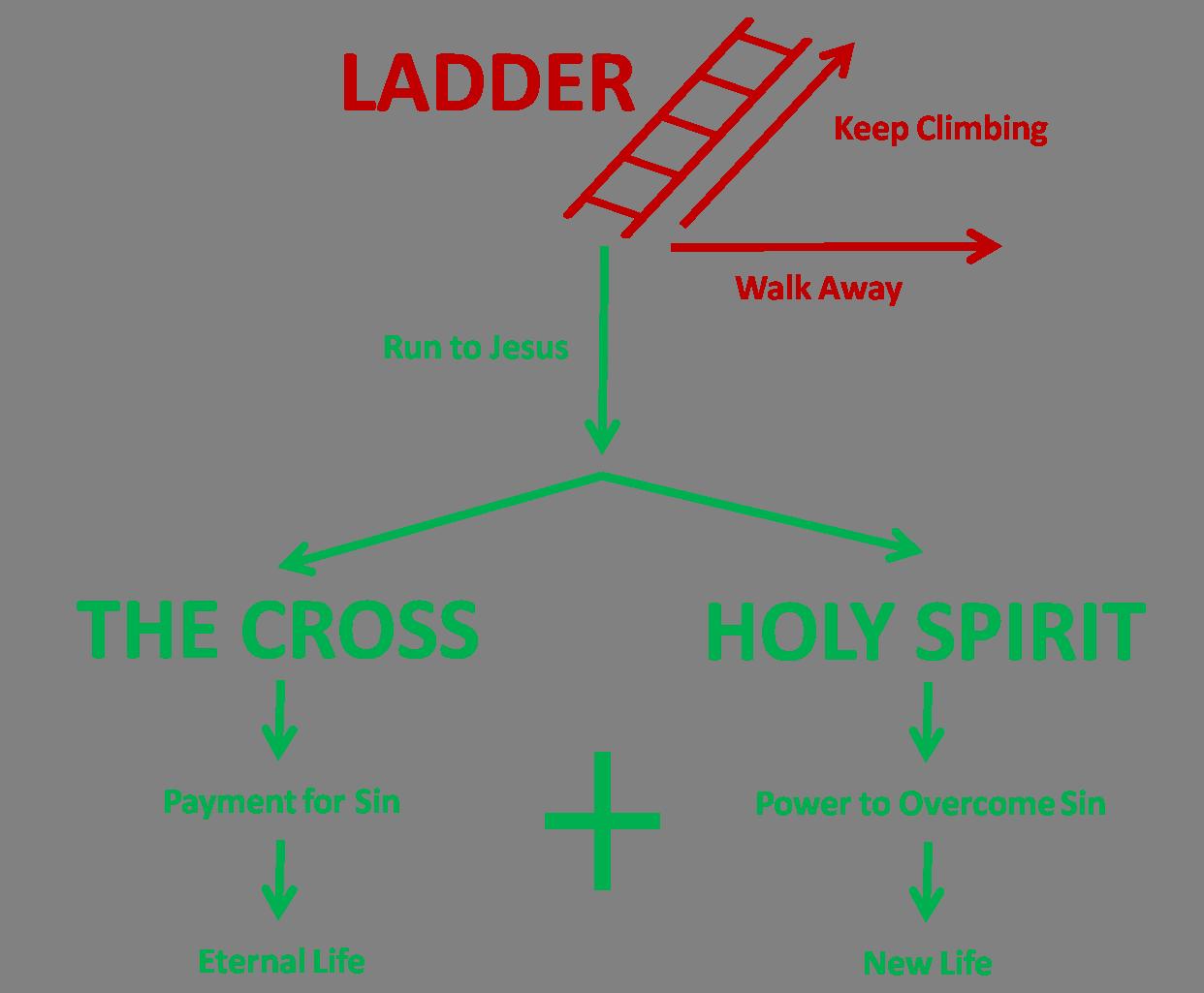 spiritual disciplines for the christian life summary essay